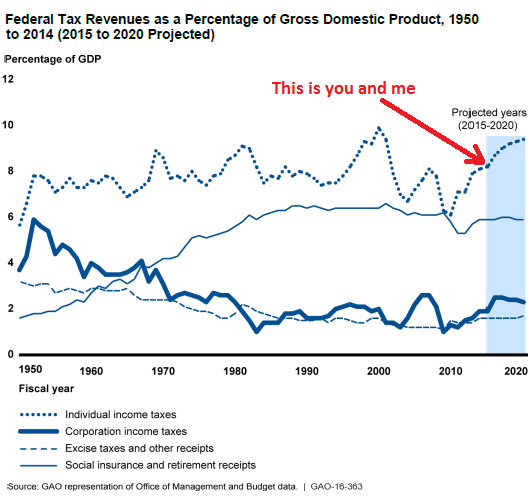 US-income-tax-percent-gdp