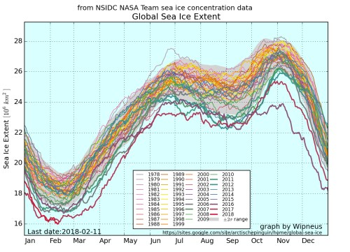 small resolution of data from nsidc and nasa