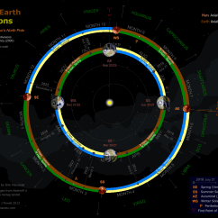 Earth Tilt And Seasons Diagram Two Speed Three Phase Motor Wiring The Martian Year