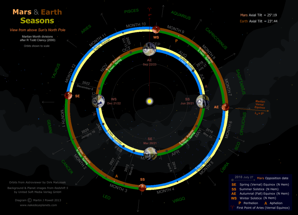 medium resolution of diagram showing the martian seasons together with those of the earth copyright martin j
