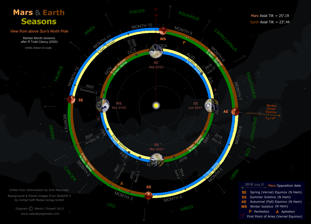hight resolution of diagram showing the martian seasons together with those of the earth copyright martin j