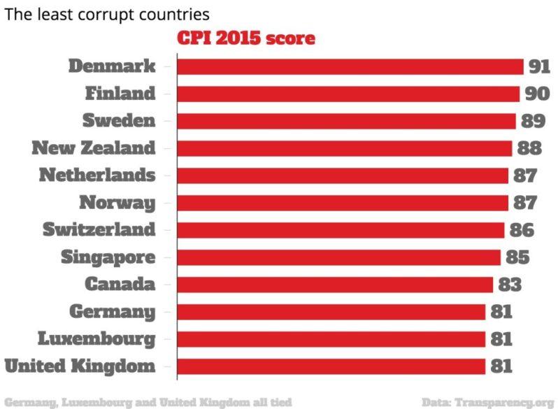 Corruption Charts