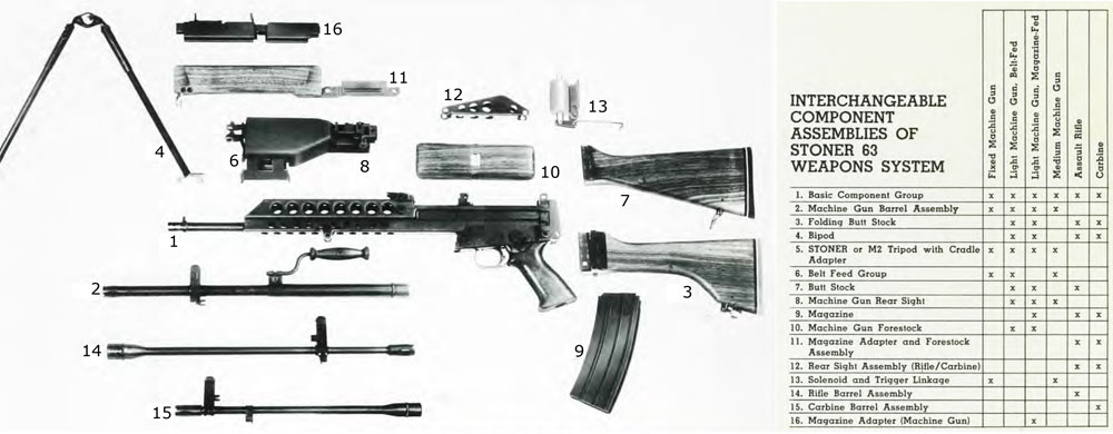 Stoner 63a Weapon System Nam 64 75