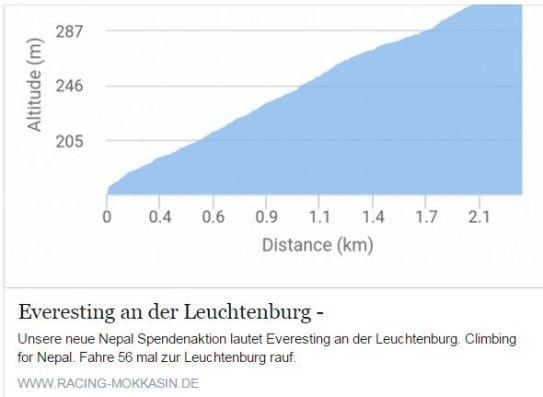 Everesting an der Leuchtenburg