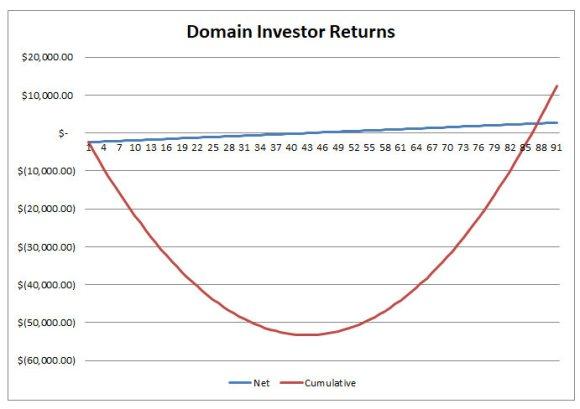 second graph explaining domain investor returns