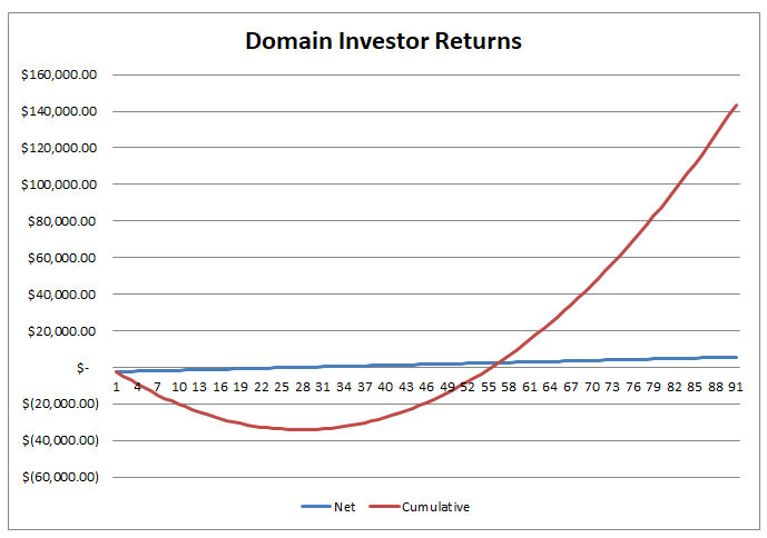 second graph explaining domain investmentreturns