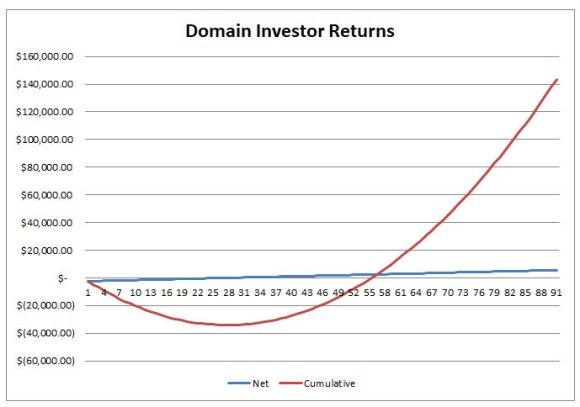 second graph explaining domain investmentreturns