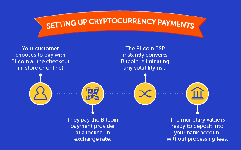 Steps to setting up cryptocurrency payments