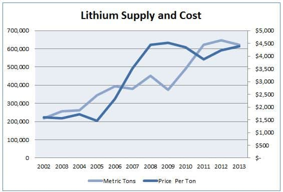 Lithium_Supply_Cost