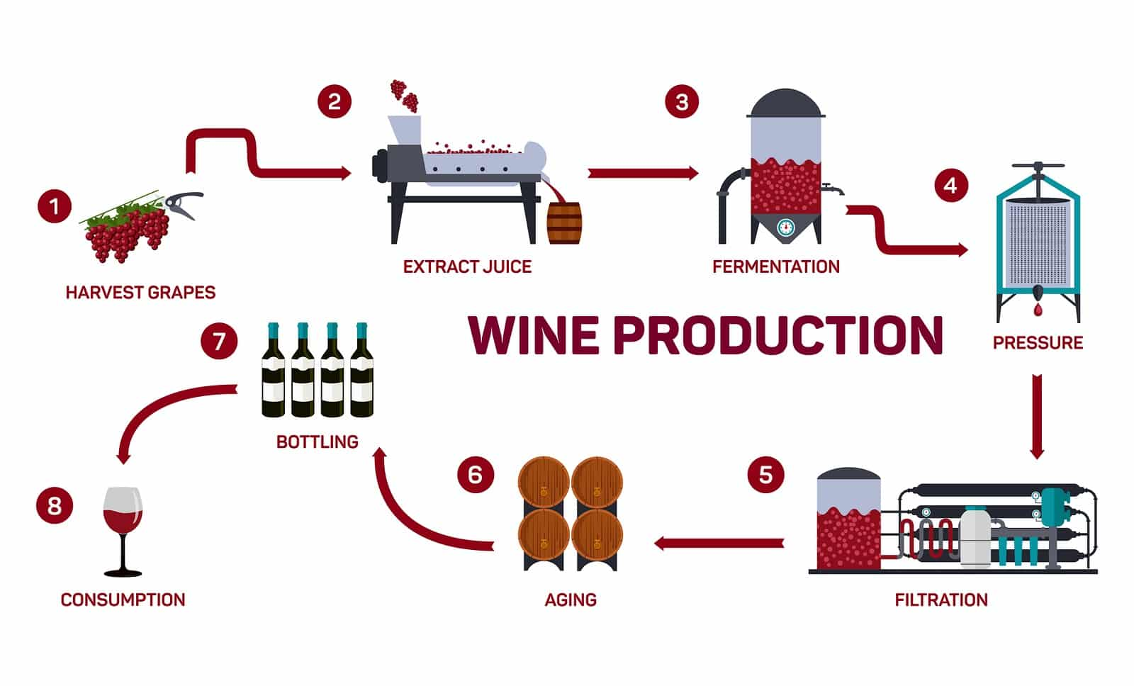how to make a process diagram do you stem and leaf diagrams ava winery turns water into synthetic wine nanalyze