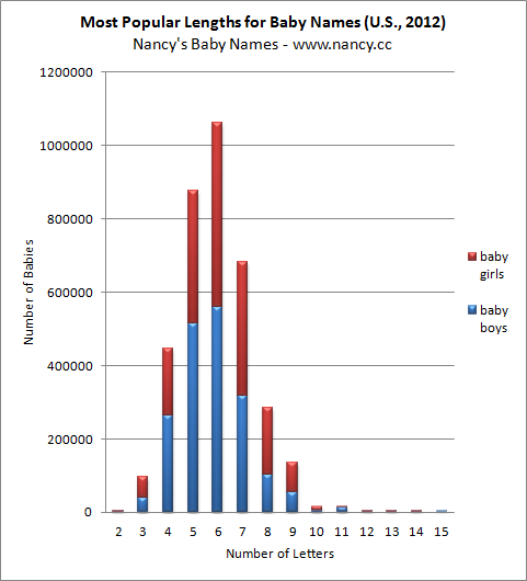 Most Popular Lengths for Baby Names, 2012