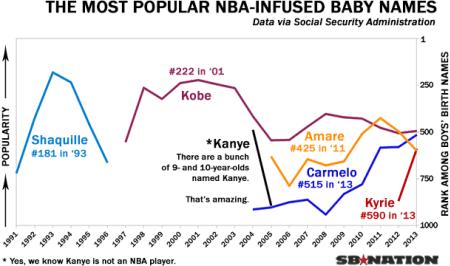 NBA baby names