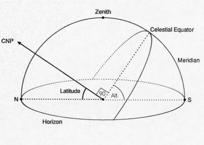 http://astro.wsu.edu/worthey/astro/html/im-lab/stonehenge/