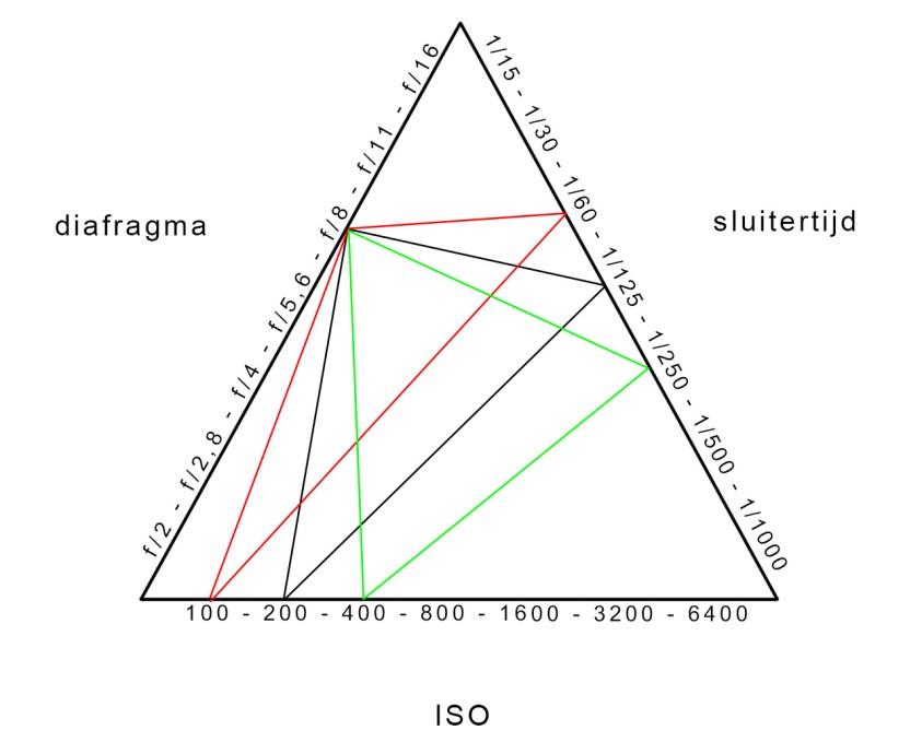 Het diafragma gelijk houden in de belichtingsdriehoek