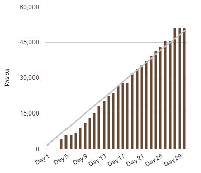 Writing Stats
