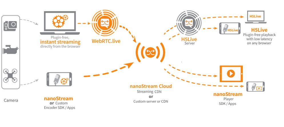 nanocosmos - nanoStream Live Video Encoding Streaming