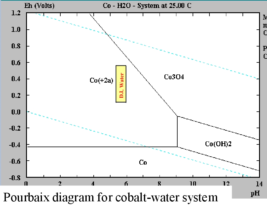 pourbaix diagram of water and aluminum 2008 club car precedent battery wiring data storage corrosion inhibitors gmr cobalt
