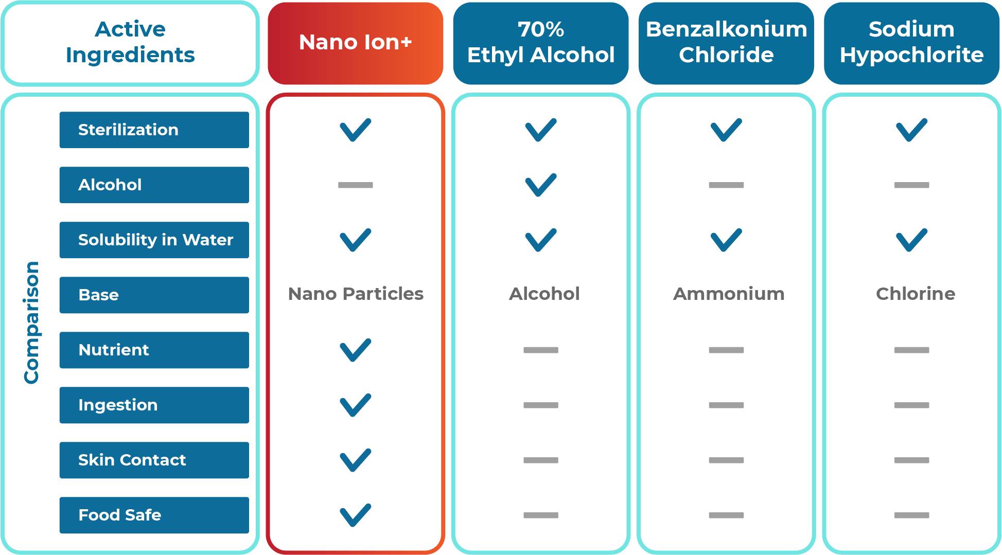 Nanogate Nano ION+ comparison table