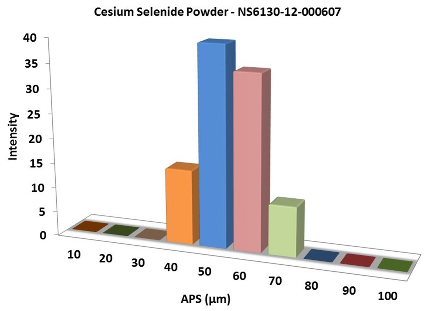 hight resolution of particles size analysis cs2se powder