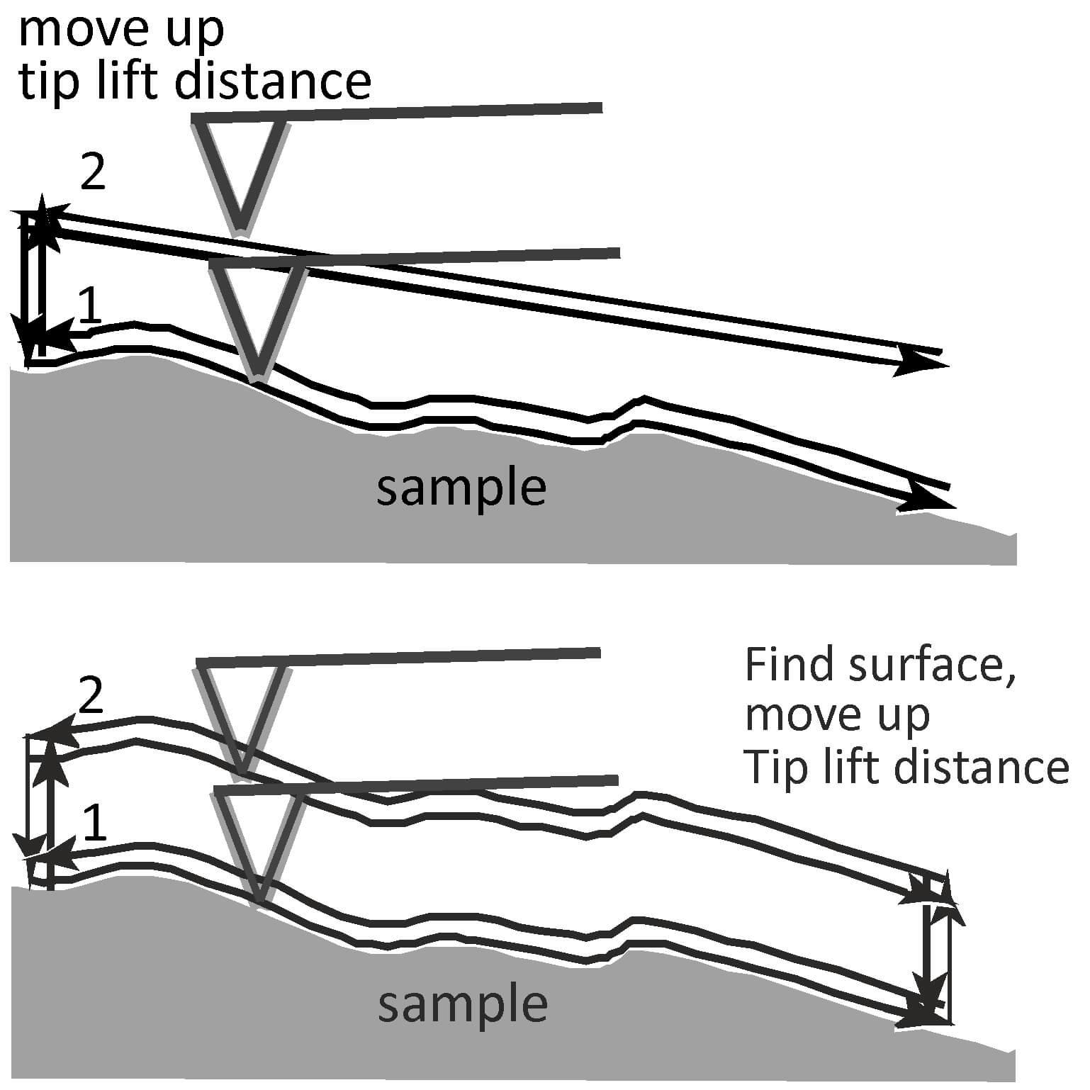 Electrostatic Force Microscopy Efm