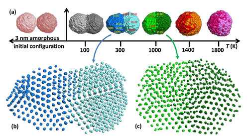 simulation of palladium nanoparticles colliding at different temperatures