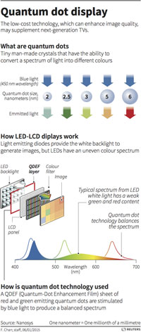 quantum dot display