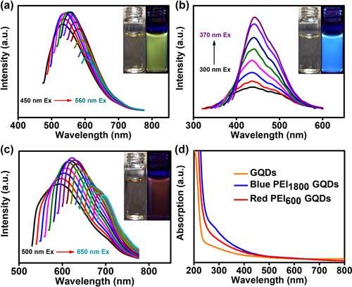 photoluminescence spectra of graphene quantum dots