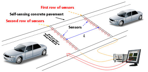 Illustration of self-sensing concrete pavement for traffic flow detection