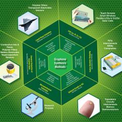 Phase Diagram Of Graphene Wiring Plug Socket Mass Production High Quality Graphene: An Analysis Worldwide Patents