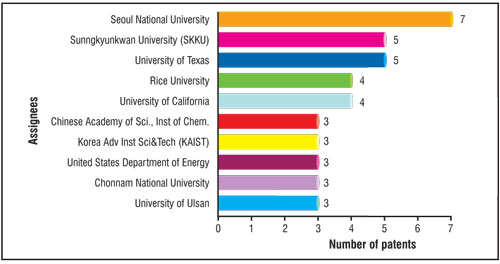 Number of patents related to grapheme synthesis for the top 10 academic/research institutes