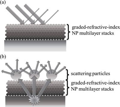 nanoparticle multilayer stacks