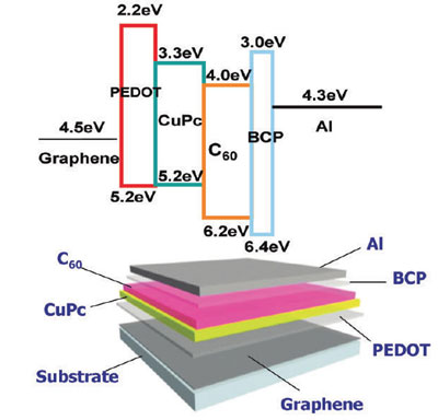 organic solar cell fabricated with graphene as anodic electrode