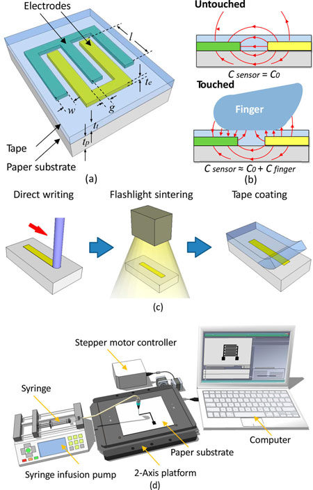 fabrication of paper-based touch pad