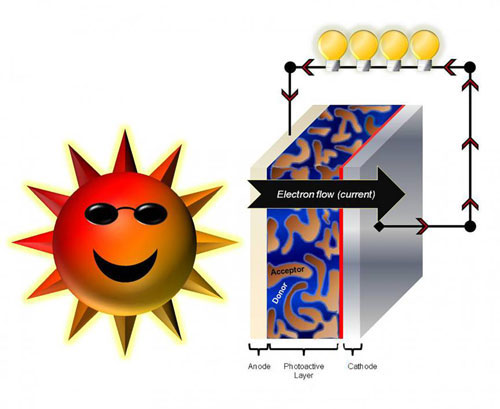 The working principle of a solar cell