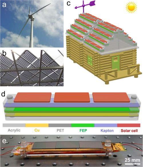 small resolution of scavenging of solar and wind energies