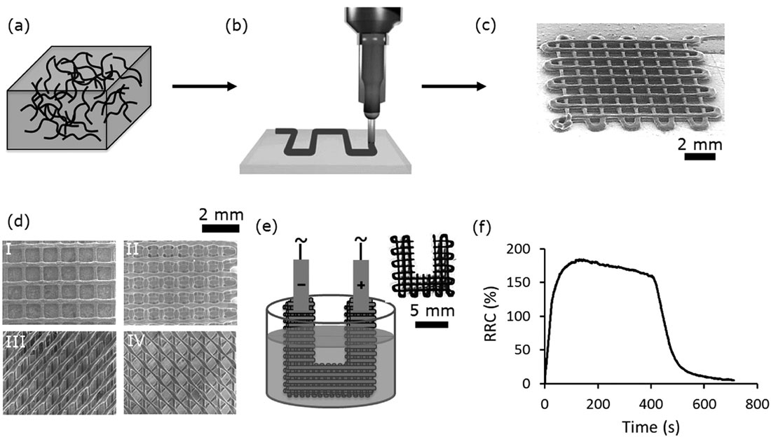 3D printing highly conductive nanocomposites