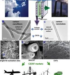 transformation diagram carbon [ 1100 x 1235 Pixel ]