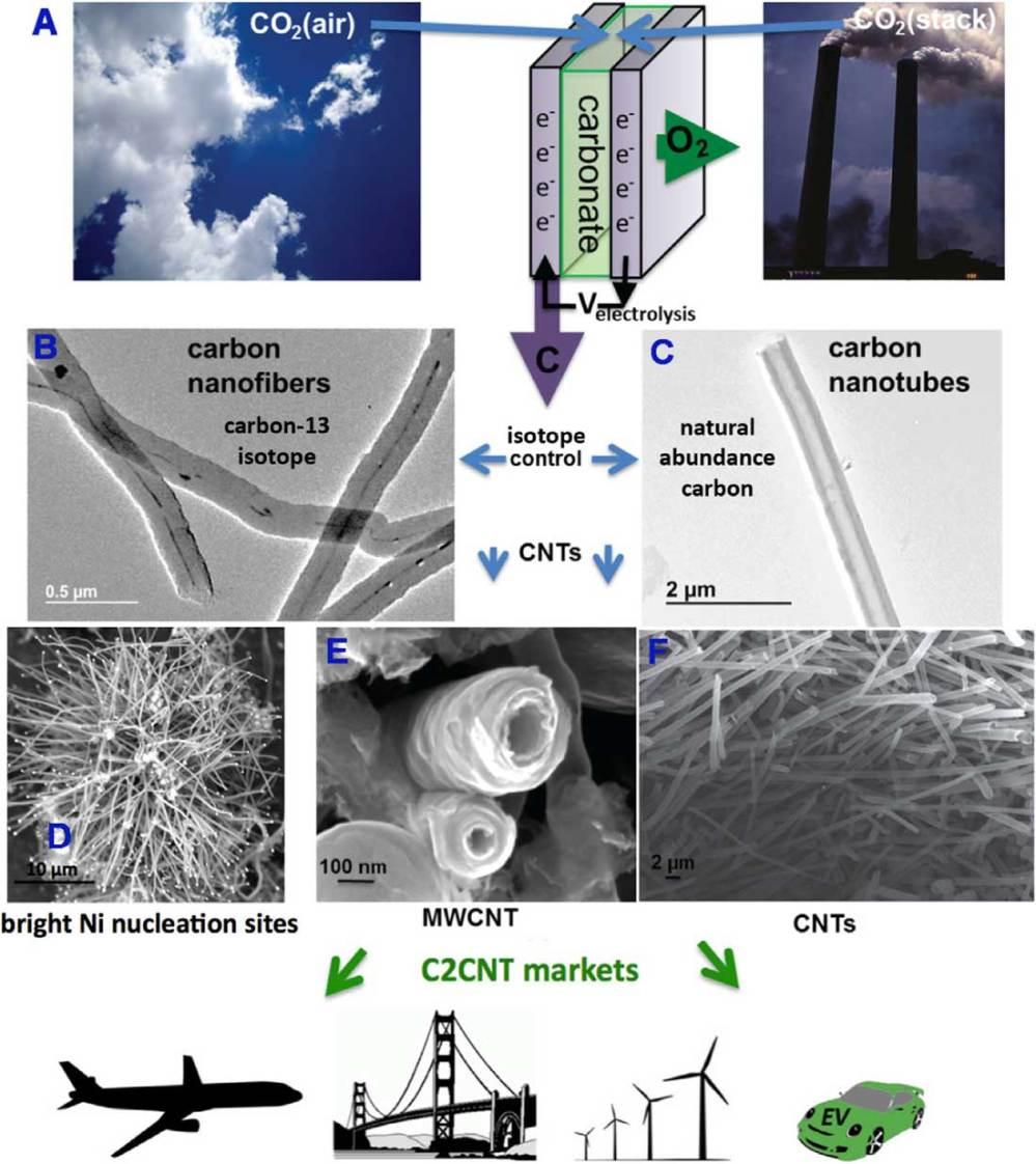 medium resolution of transformation diagram carbon