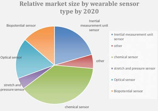 Relative market size by wearable sensor type by 2020