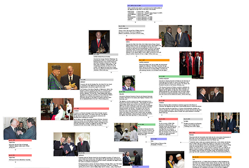 A section of the timeline from 1998 to 2010.