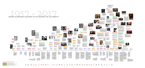To download a full sized graphic timeline, suitable for printing or reading on screen, click the download icons at bottom of this page.