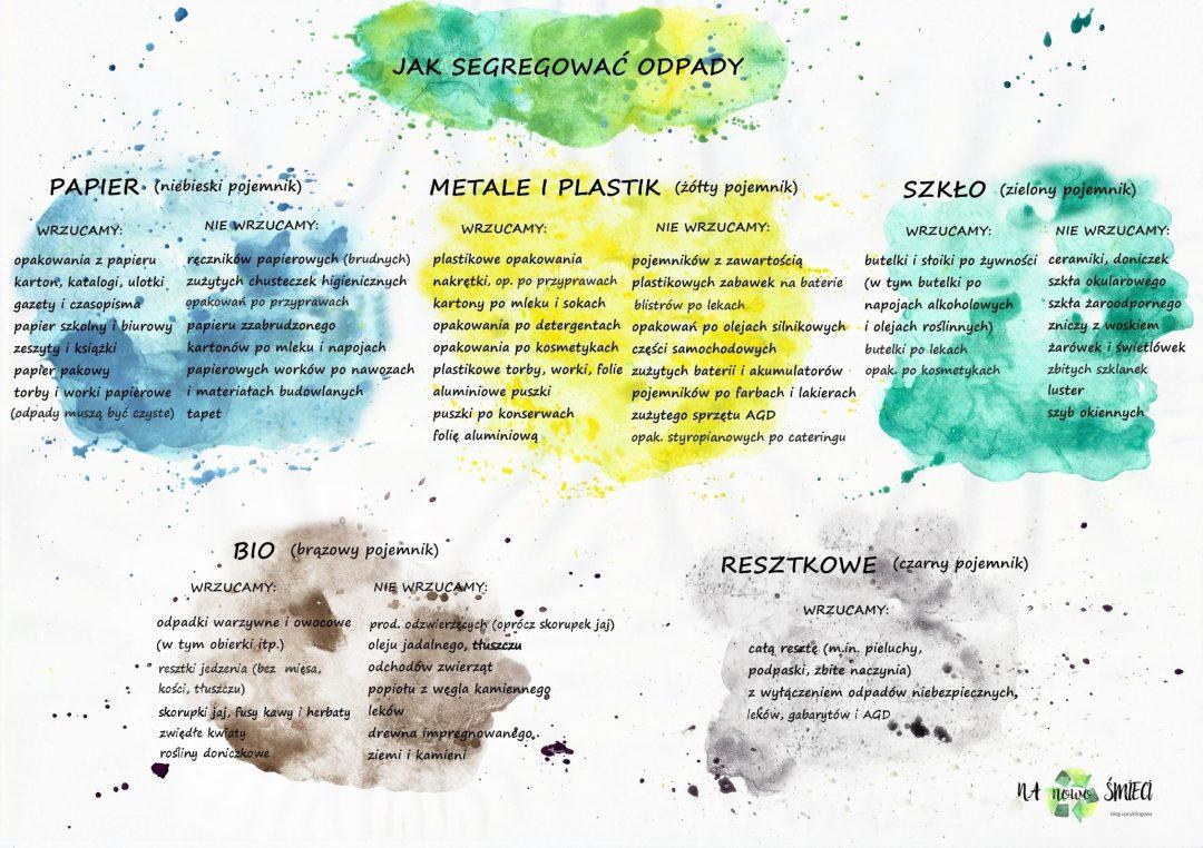 jak segregować odpady zasady