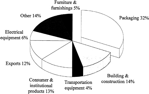 FIGURE 3.2 Categories of uses for thermoplastics in the