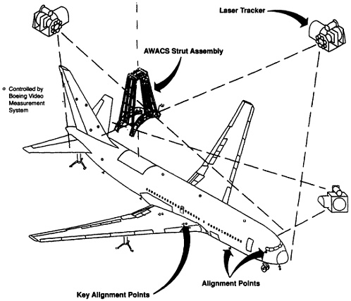 FIGURE 5.9 The Boeing Video Measurement System as used