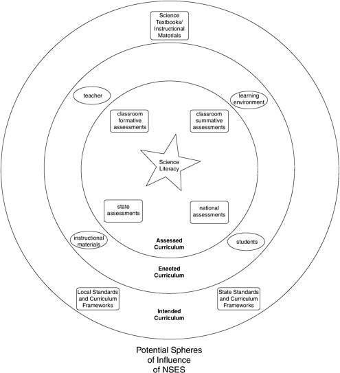 FIGURE 2-1 Three dimensions of science curriculum.