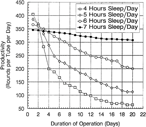 7. The Effects of Sleep Deprivation on Performance During