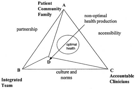 E Life in the Kaleidodscope: The Impact of Managed Care on