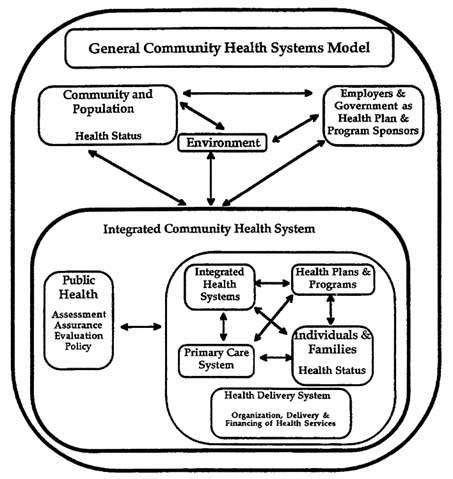 F Integrating Our Primary Care and Public Health Systems