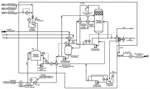 process flow diagram using autocad process flow diagram using visio