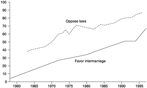 9. Racial Attitudes and Relations at the Close of the